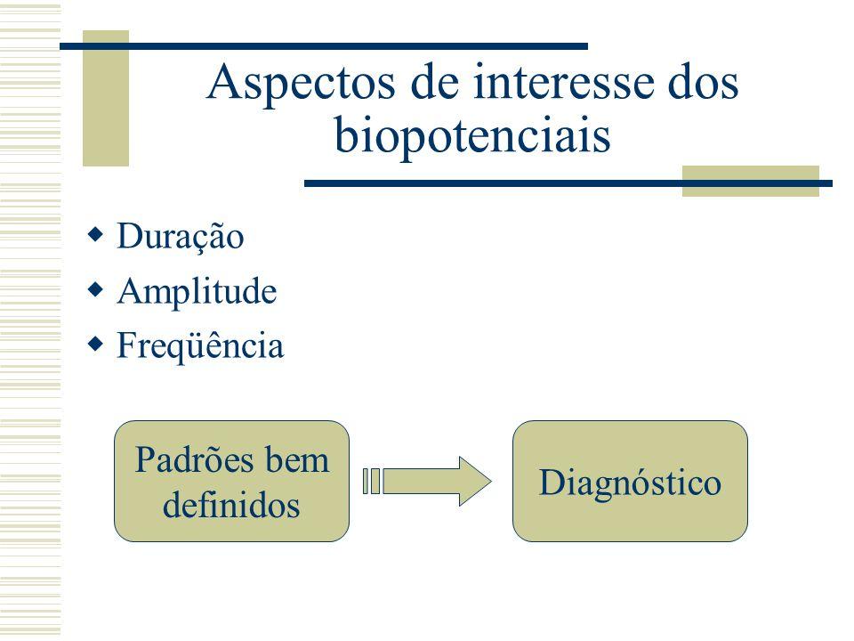Aspectos de interesse dos biopotenciais Duração Amplitude Freqüência Padrões bem definidos Diagnóstico