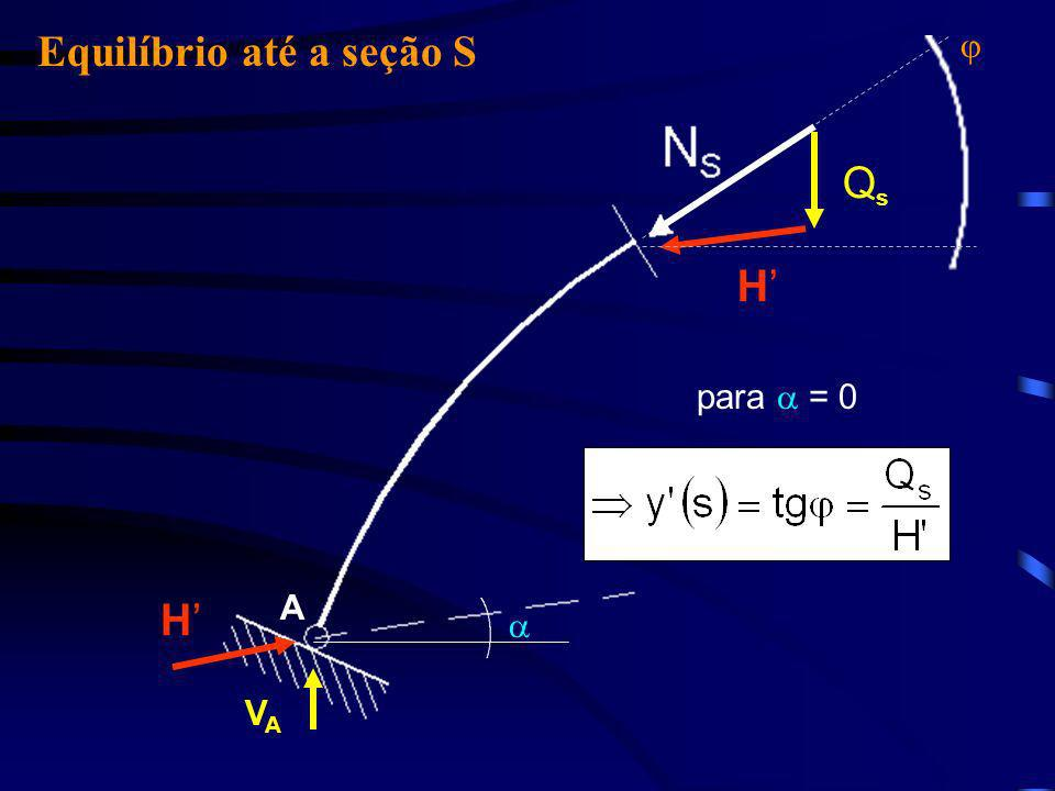 Equilíbrio até a seção S H VAVA H QsQs A para = 0