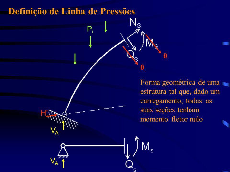 PiPi Definição de Linha de Pressões Forma geométrica de uma estrutura tal que, dado um carregamento, todas as suas seções tenham momento fletor nulo H