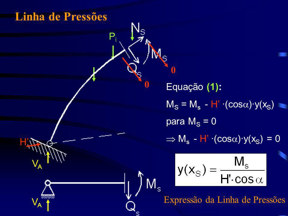 PiPi Linha de Pressões H 00 VAVA VAVA Equação (1): MS MS = M s - H ·(cos )·y(x S ) para MS MS = 0 M s - H ·(cos )·y(x S ) = 0 Expressão da Linha de Pr