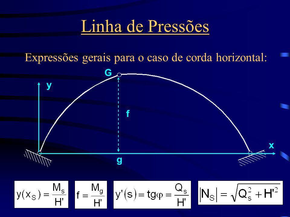 Linha de Pressões Expressões gerais para o caso de corda horizontal: x y f G g