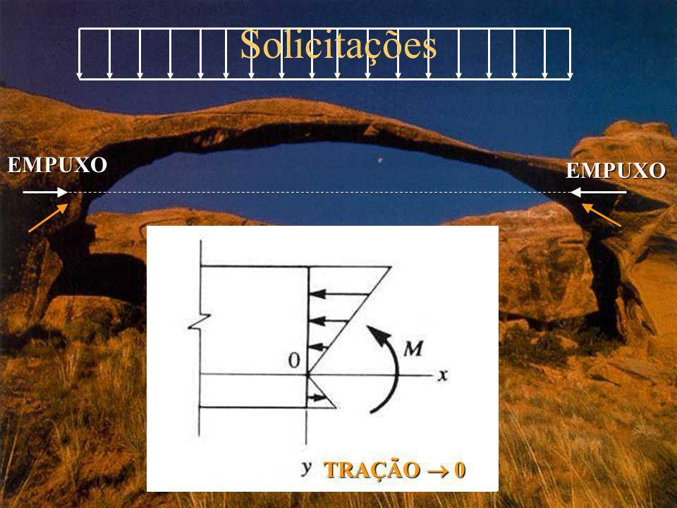 PiPi Linha de Pressões H 00 VAVA VAVA Equação (1): MS MS = M s - H ·(cos )·y(x S ) para MS MS = 0 M s - H ·(cos )·y(x S ) = 0 Expressão da Linha de Pressões