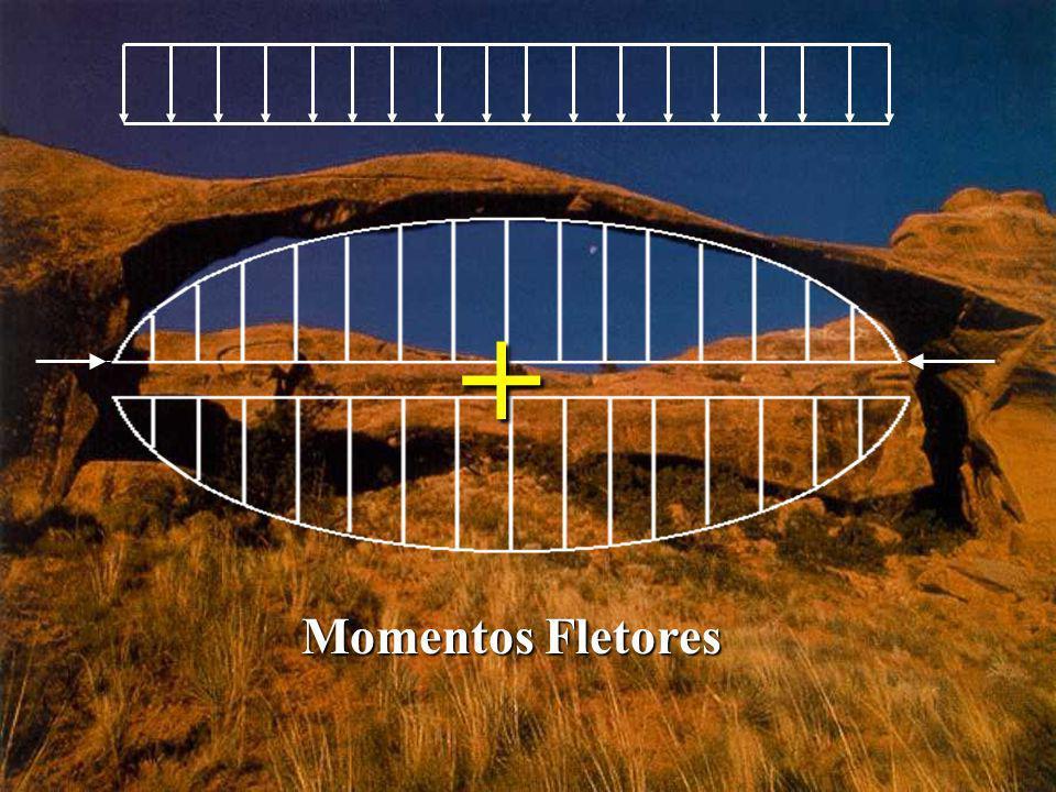 Momentos Fletores +