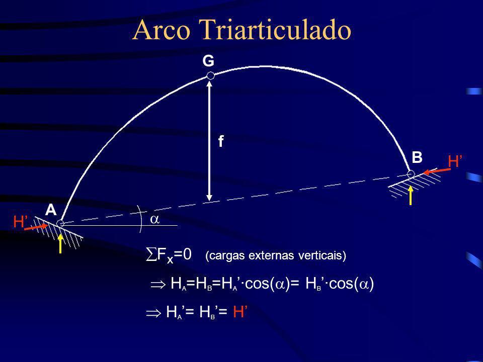 Arco Triarticulado B G f H A H F x =0 (cargas externas verticais) H A =H B =H A ·cos( )= H B ·cos( ) H A = H B = H