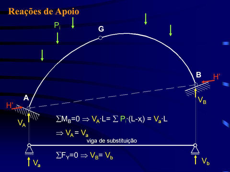 B G H A H VAVA VBVB VaVa VbVb M B =0 V A ·L= P i ·(L-x i ) = V a ·L VA VA = VaVa PiPi F Y =0 V B = VbVb viga de substituição Reações de Apoio