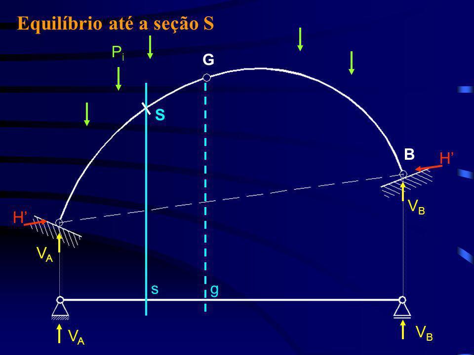 PiPi H VAVA VAVA M S =0 MS MS + P i ·(x S -x i ) - V A ·x S + H ·(cos )·y(x S )=0 MS MS = M s - H ·(cos )·y(x S ) (1) A