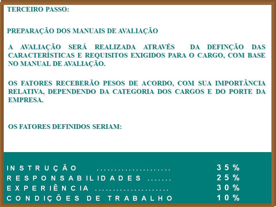 IDENTIFICAR AS FUNÇÕES EXISTENTES, ATRAVÉS DE PREENCHIMENTO DO FORMULÁRIO APROPRIADO (LEVANTAMENTOS PRELIMINARES POR CATEGORIA) OPERACIONAL EXECUTIVO ADMINISTRATIVO/TÉCNICO SEGUNDO PASSO: