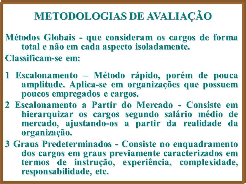 METODOLOGIAS DE AVALIAÇÃO Métodos Globais - que consideram os cargos de forma total e não em cada aspecto isoladamente.