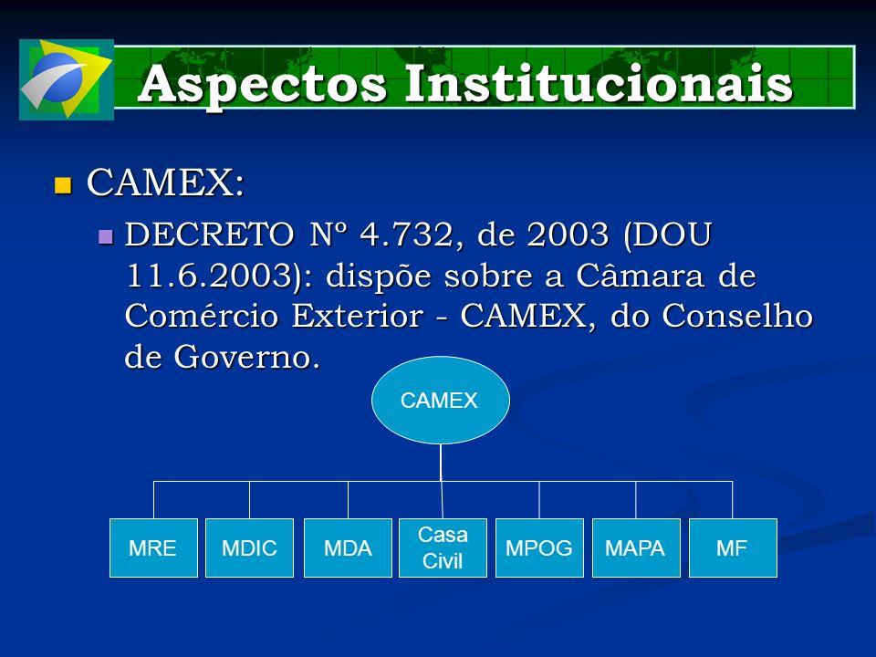Aspectos Institucionais Aspectos Institucionais CAMEX: CAMEX: DECRETO Nº 4.732, de 2003 (DOU 11.6.2003): dispõe sobre a Câmara de Comércio Exterior -