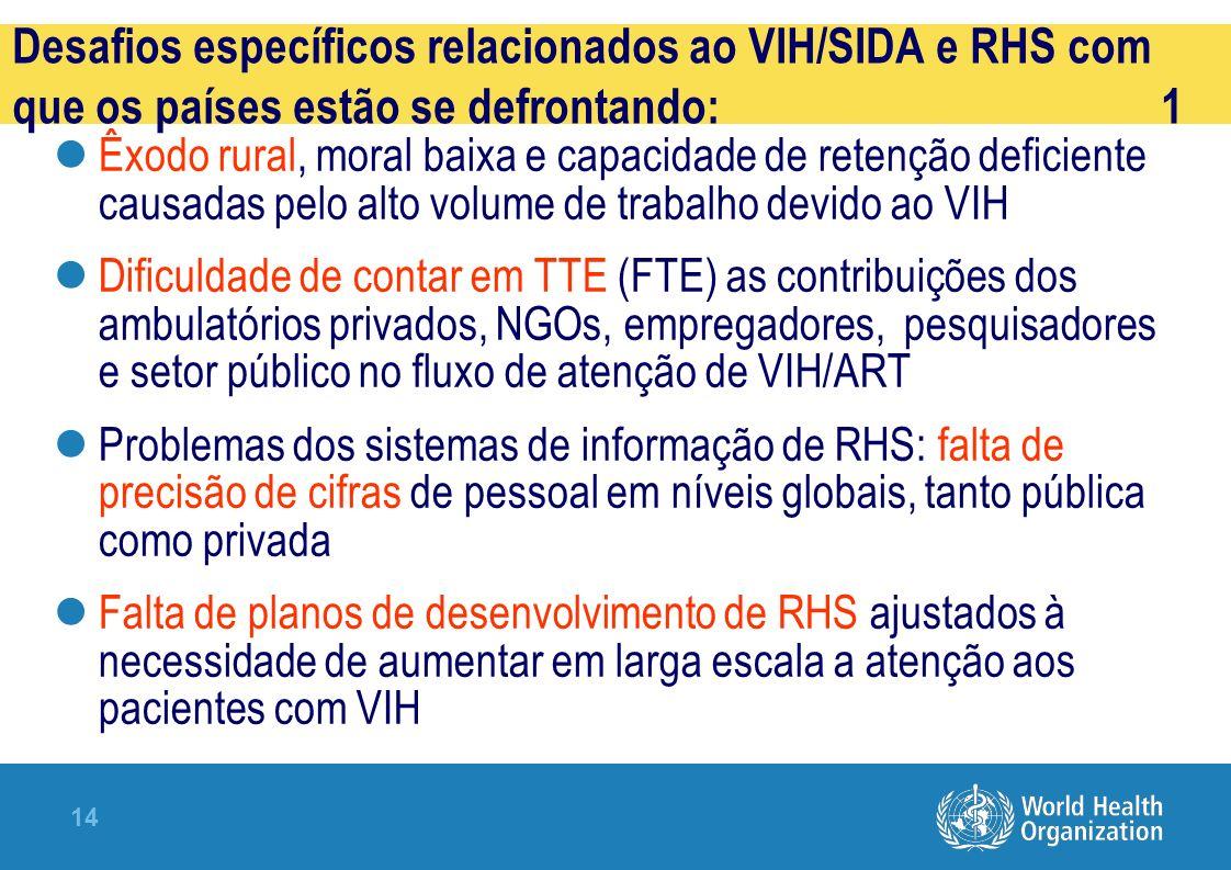 14 Êxodo rural, moral baixa e capacidade de retenção deficiente causadas pelo alto volume de trabalho devido ao VIH Dificuldade de contar em TTE (FTE) as contribuições dos ambulatórios privados, NGOs, empregadores, pesquisadores e setor público no fluxo de atenção de VIH/ART Problemas dos sistemas de informação de RHS: falta de precisão de cifras de pessoal em níveis globais, tanto pública como privada Falta de planos de desenvolvimento de RHS ajustados à necessidade de aumentar em larga escala a atenção aos pacientes com VIH Desafios específicos relacionados ao VIH/SIDA e RHS com que os países estão se defrontando: 1
