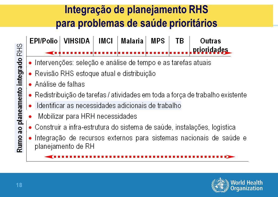 18 Integração de planejamento RHS para problemas de saúde prioritários