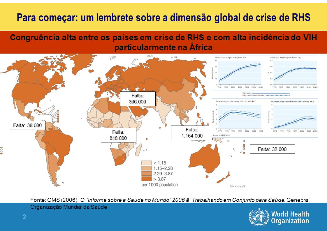2 Para começar: um lembrete sobre a dimensão global de crise de RHS Fonte: OMS (2006).