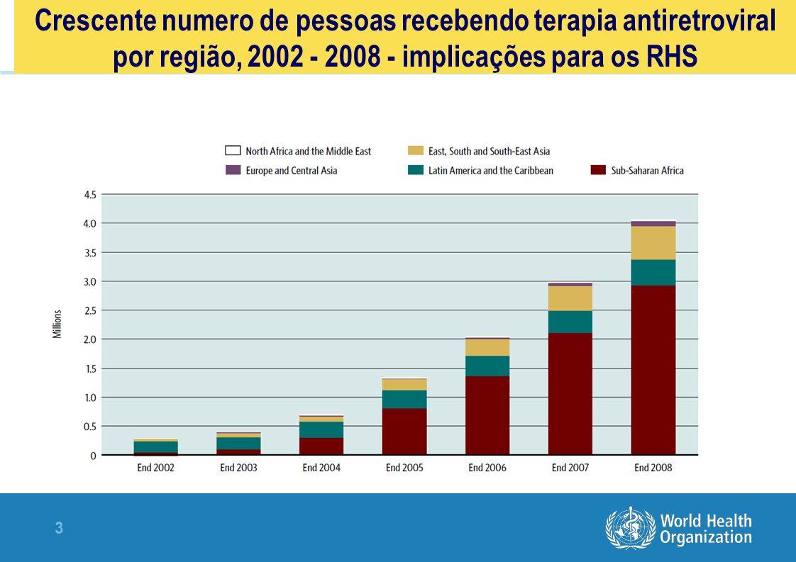 3 Crescente numero de pessoas recebendo terapia antiretroviral por região, 2002 - 2008 - implicações para os RHS
