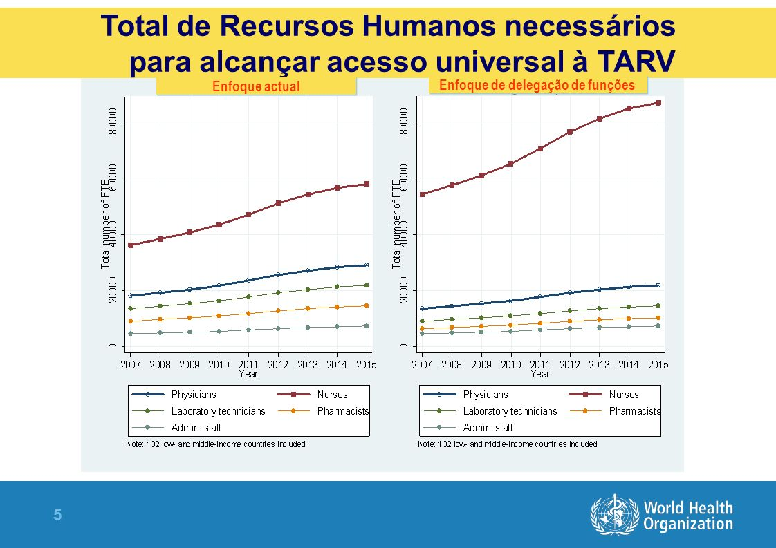 5 Total de Recursos Humanos necessários para alcançar acesso universal à TARV Enfoque de delegação de funções Enfoque actual