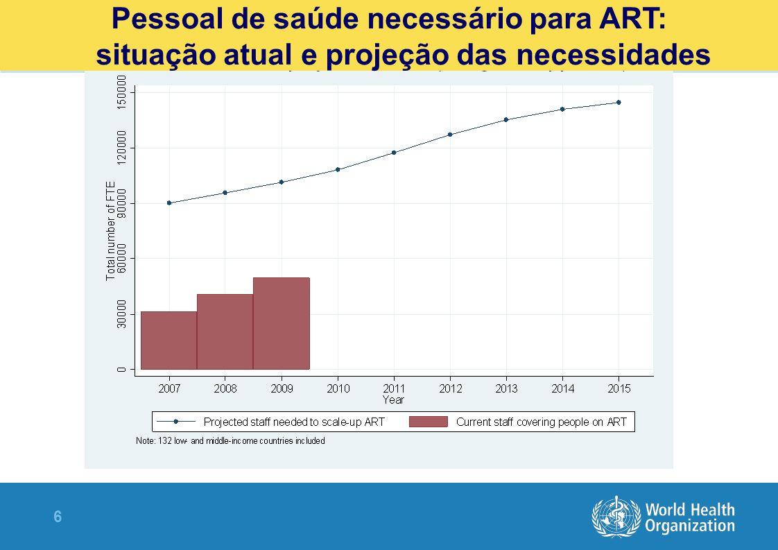 6 Pessoal de saúde necessário para ART: situação atual e projeção das necessidades