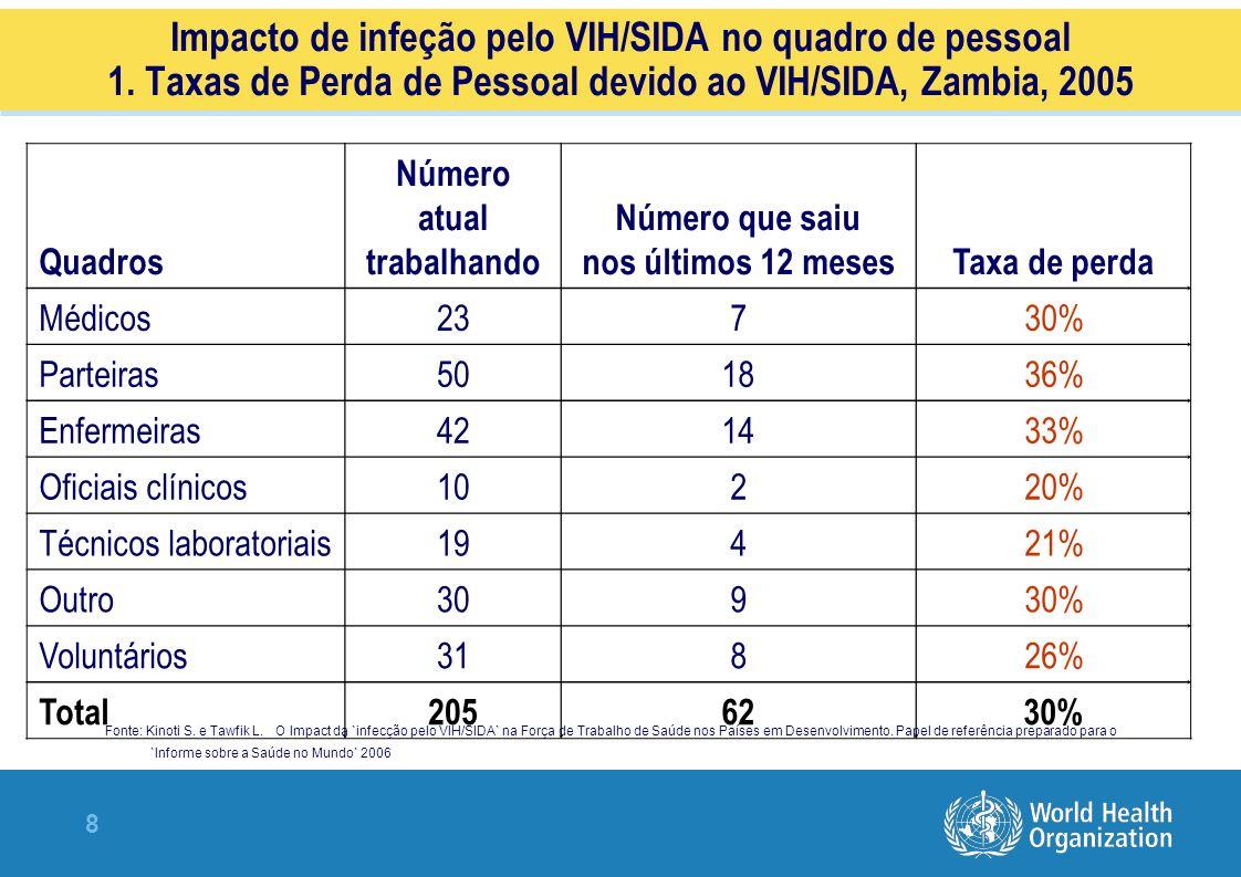 8 Impacto de infeção pelo VIH/SIDA no quadro de pessoal 1.