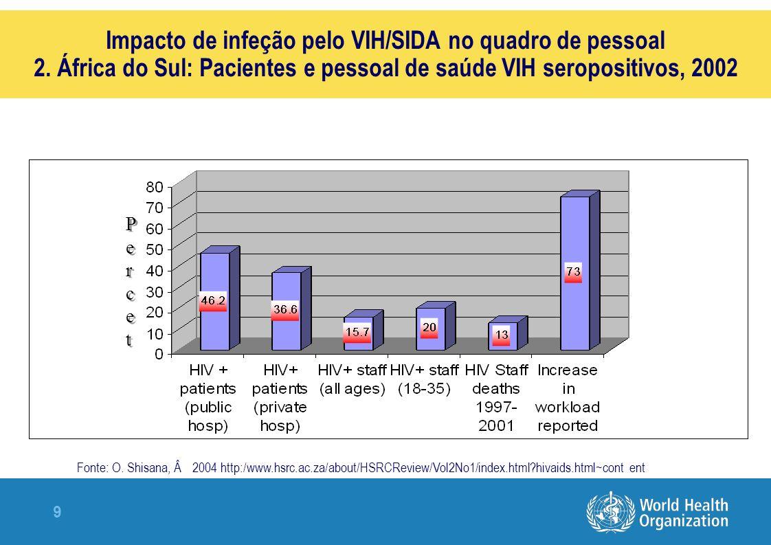 9 Impacto de infeção pelo VIH/SIDA no quadro de pessoal 2.