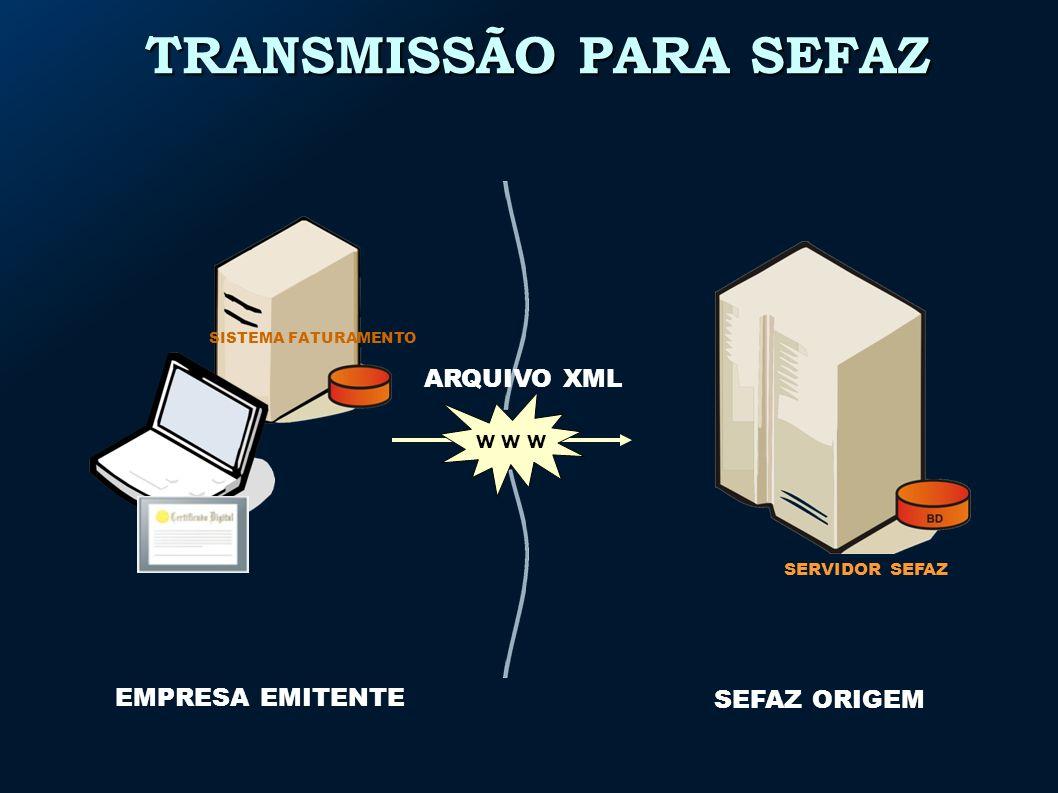 SEFAZ ORIGEM SERVIDOR SEFAZ TRANSMISSÃO PARA SEFAZ SISTEMA FATURAMENTO EMPRESA EMITENTE w w w ARQUIVO XML