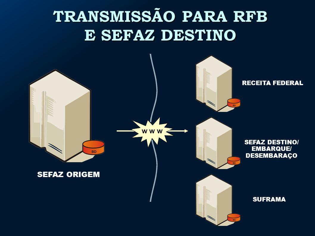 SEFAZ ORIGEM TRANSMISSÃO PARA RFB E SEFAZ DESTINO RECEITA FEDERAL SEFAZ DESTINO/ EMBARQUE/ DESEMBARAÇO w w w SUFRAMA