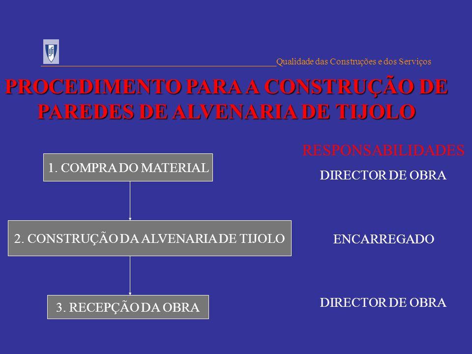 1. COMPRA DO MATERIAL 2. CONSTRUÇÃO DA ALVENARIA DE TIJOLO ___________________________________________________Qualidade das Construções e dos Serviços