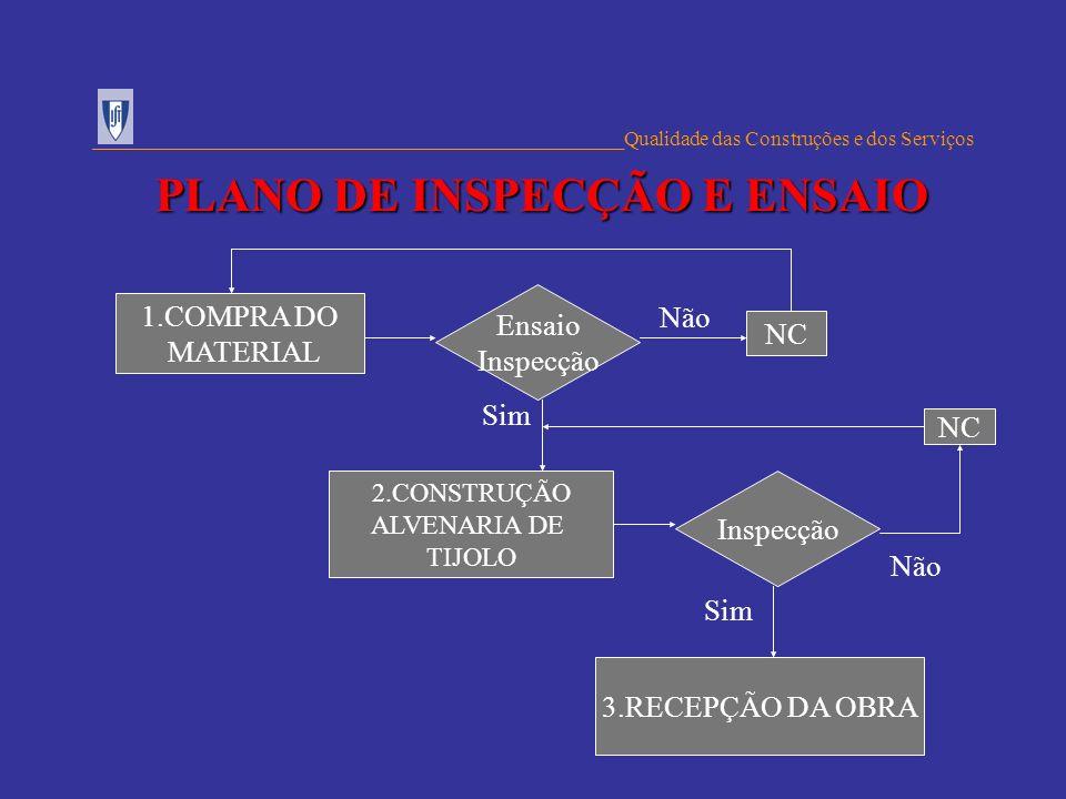 ___________________________________________________Qualidade das Construções e dos Serviços PLANO DE INSPECÇÃO E ENSAIO 1.COMPRA DO MATERIAL Ensaio In