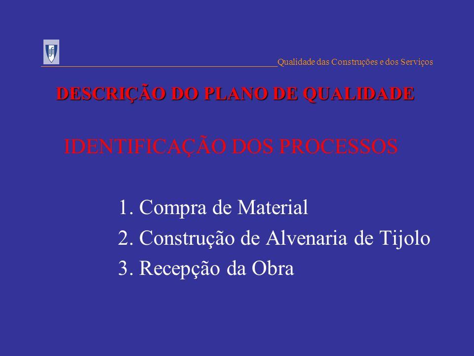 IDENTIFICAÇÃO DOS PROCESSOS 1. Compra de Material 2. Construção de Alvenaria de Tijolo 3. Recepção da Obra ___________________________________________