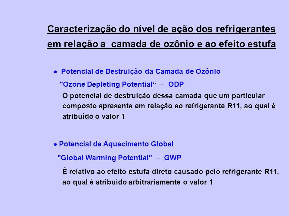 Caracterização do nível de ação dos refrigerantes em relação a camada de ozônio e ao efeito estufa Potencial de Destruição da Camada de Ozônio