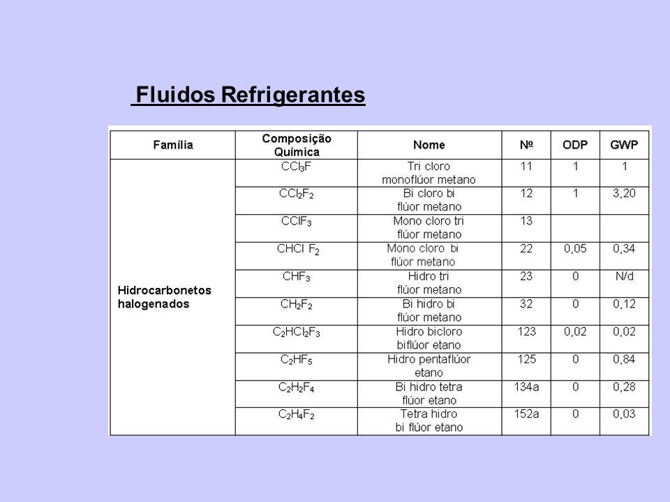 Fluidos Refrigerantes