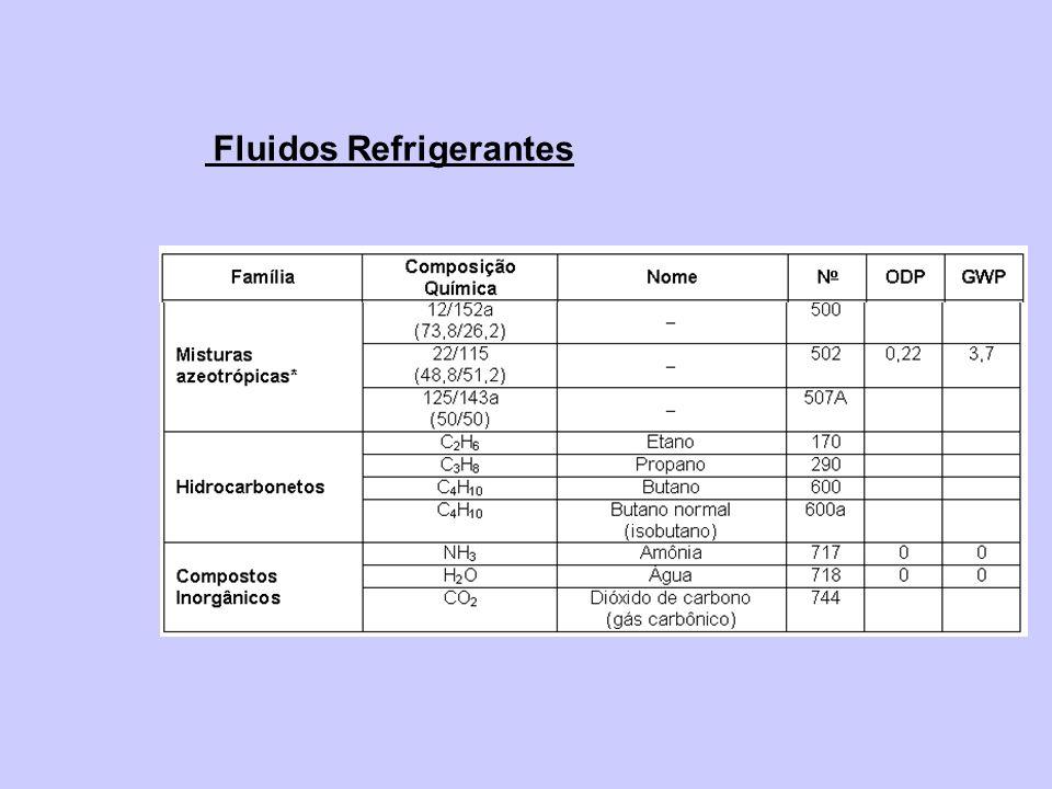 Classificação dos Refrigerantes Quanto ao Nível de Toxicidade e Inflamabilidade Segundo a ASHRAE 34-92 Toxicidade Classe A - Compostos cuja toxicidade não foi identificada Classe B - Foram identificadas evidências de toxicidade Inflamabilidade Classe 1 – Não se observa propagação de chama em ar a 18 o C e 101,325 kPa Classe 2 – Limite inferior de inflamabilidade (LII) superior a 0,10kg/m 3 a 21 o C e 101,325kPa, Poder calorífico inferior a 19.000 kJ/kg Classe 3 – Inflamabilidade elevada, caracterizando-se por LII inferior ou igual a 0,10 kg/m 3 a 21 o C e 101,325 kPa, Poder calorífico superior a 19.000 kJ/kg