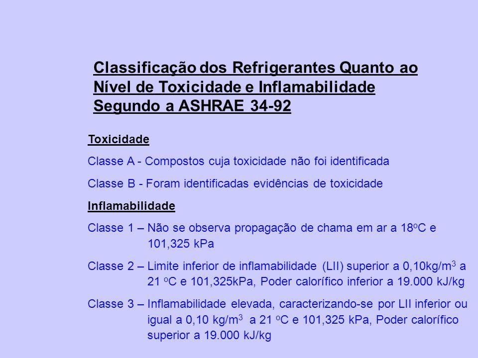Classificação dos Refrigerantes Quanto ao Nível de Toxicidade e Inflamabilidade Segundo a ASHRAE 34-92 Toxicidade Classe A - Compostos cuja toxicidade