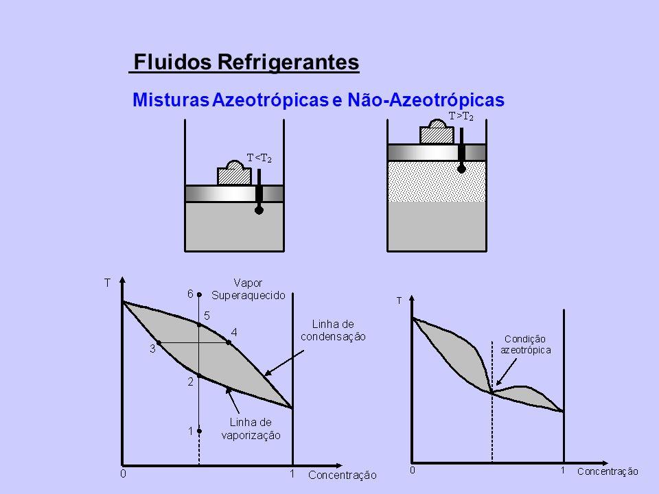 Fluidos Refrigerantes Misturas Azeotrópicas e Não-Azeotrópicas