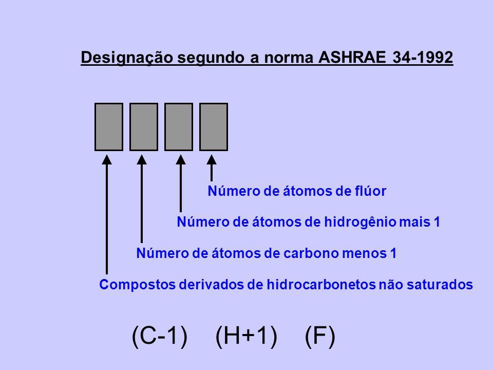 Designação segundo a norma ASHRAE 34-1992 (C-1) (H+1) (F) Número de átomos de flúor Número de átomos de hidrogênio mais 1 Número de átomos de carbono
