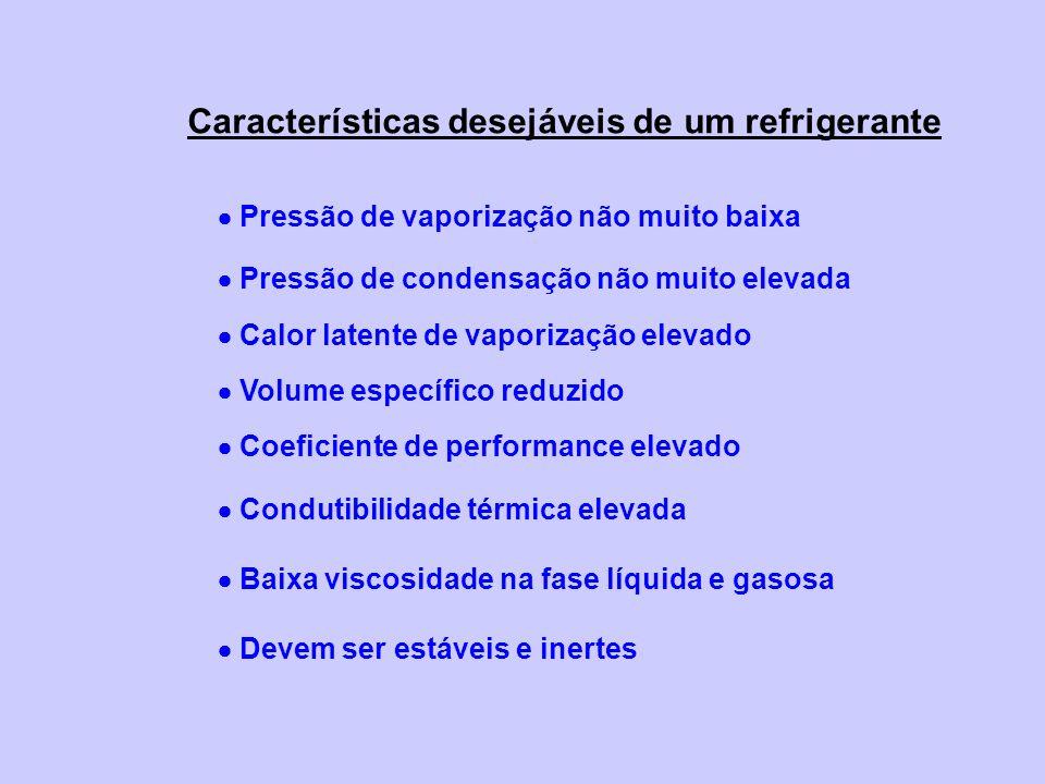 Características desejáveis de um refrigerante Pressão de vaporização não muito baixa Pressão de condensação não muito elevada Calor latente de vaporiz