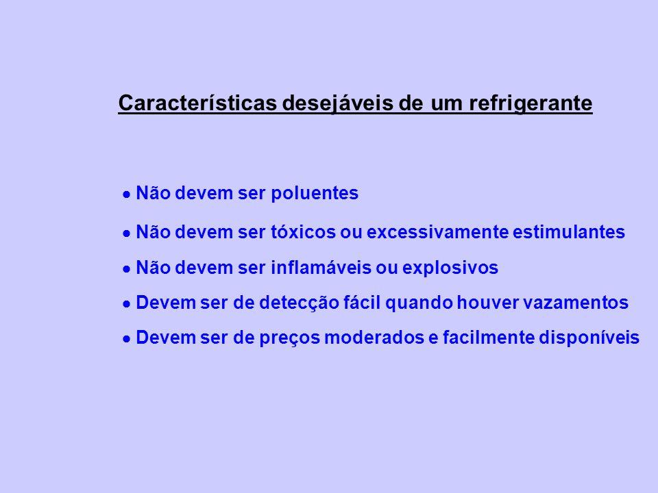 Características desejáveis de um refrigerante Não devem ser poluentes Não devem ser tóxicos ou excessivamente estimulantes Não devem ser inflamáveis o