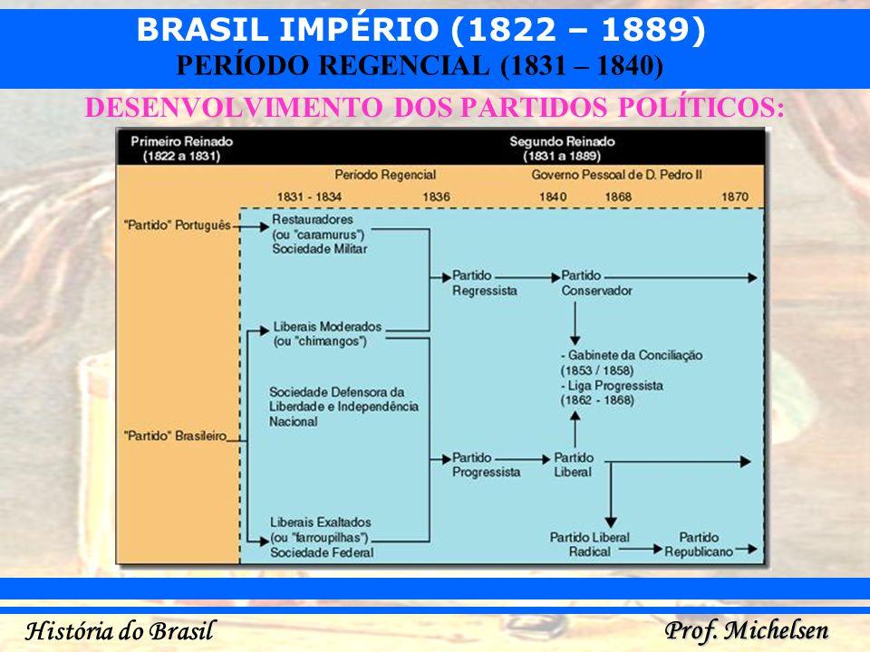 BRASIL IMPÉRIO (1822 – 1889) Prof. Michelsen História do Brasil PERÍODO REGENCIAL (1831 – 1840) DESENVOLVIMENTO DOS PARTIDOS POLÍTICOS: