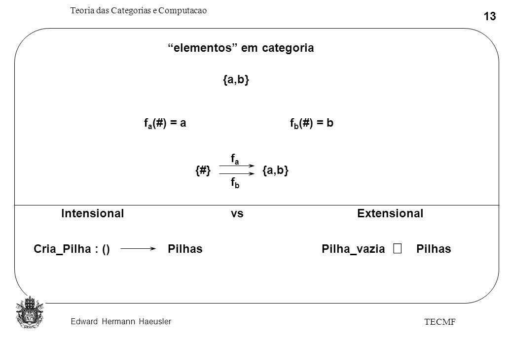 Edward Hermann Haeusler Teoria das Categorias e Computacao 13 TECMF {a,b} {#}{a,b} fafa fbfb elementos em categoria f a (#) = af b (#) = b Intensional