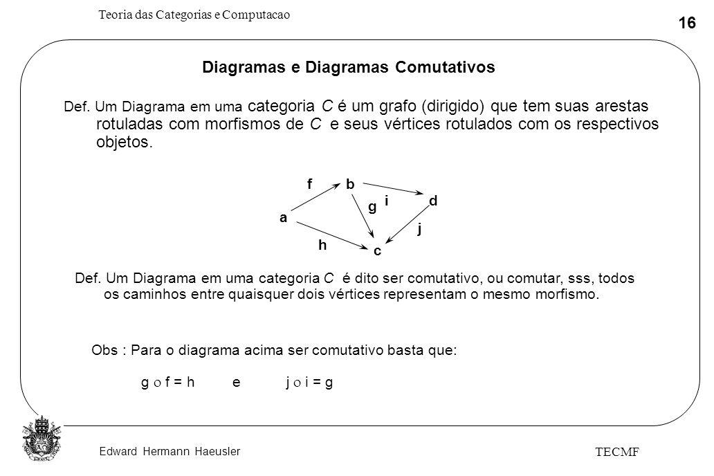 Edward Hermann Haeusler Teoria das Categorias e Computacao 16 TECMF Diagramas e Diagramas Comutativos Def. Um Diagrama em uma categoria C é um grafo (