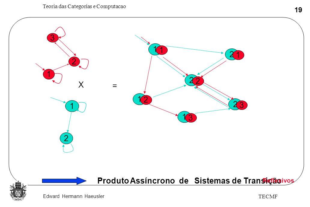 Edward Hermann Haeusler Teoria das Categorias e Computacao 19 TECMF 3 1 2 1 2 X = 1 1 2 2 1 3 2 3 2 1 1 2 Produto Assíncrono de Sistemas de Transição