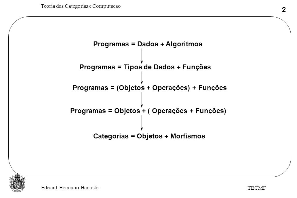 Edward Hermann Haeusler Teoria das Categorias e Computacao 2 TECMF Programas = Dados + Algoritmos Programas = Tipos de Dados + Funções Programas = (Ob