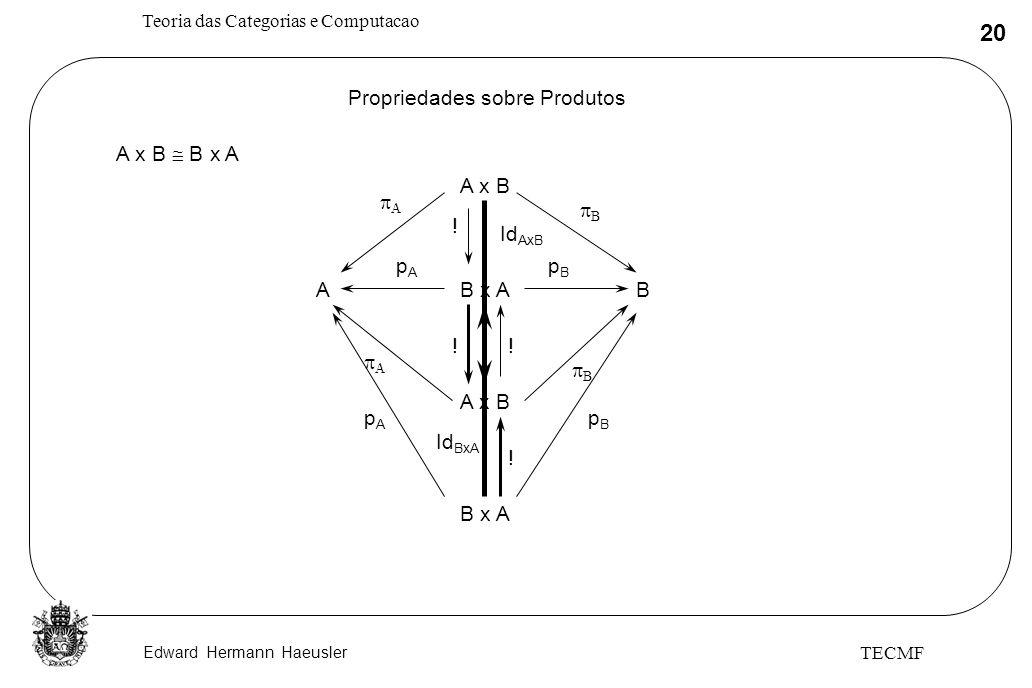 Edward Hermann Haeusler Teoria das Categorias e Computacao 20 TECMF Propriedades sobre Produtos A x B B x A B x AA pApA pBpB B A x B !! B x A pApA pBp