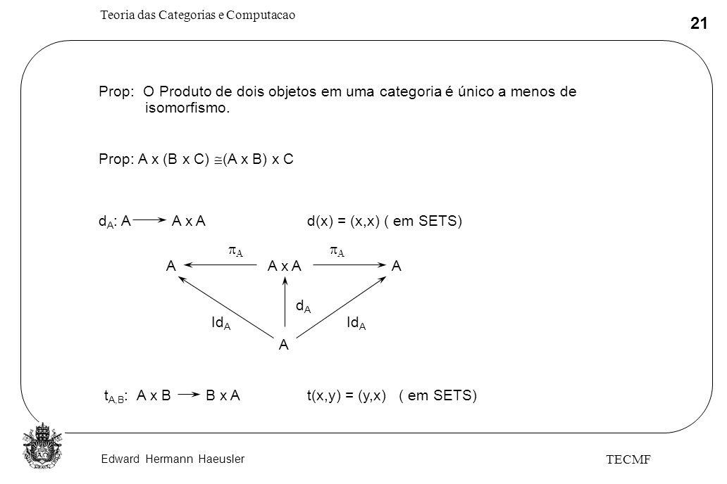 Edward Hermann Haeusler Teoria das Categorias e Computacao 21 TECMF Prop: O Produto de dois objetos em uma categoria é único a menos de isomorfismo. P