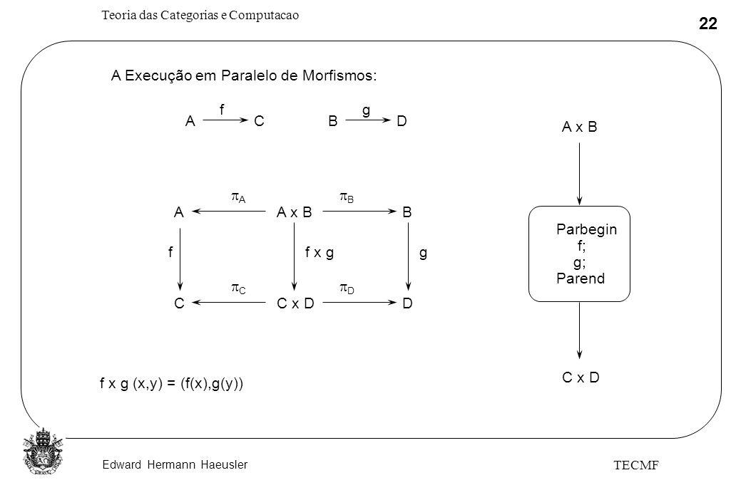 Edward Hermann Haeusler Teoria das Categorias e Computacao 22 TECMF A x BA A B B A Execução em Paralelo de Morfismos: ACBD fg C x DC C D D f x gfg f x