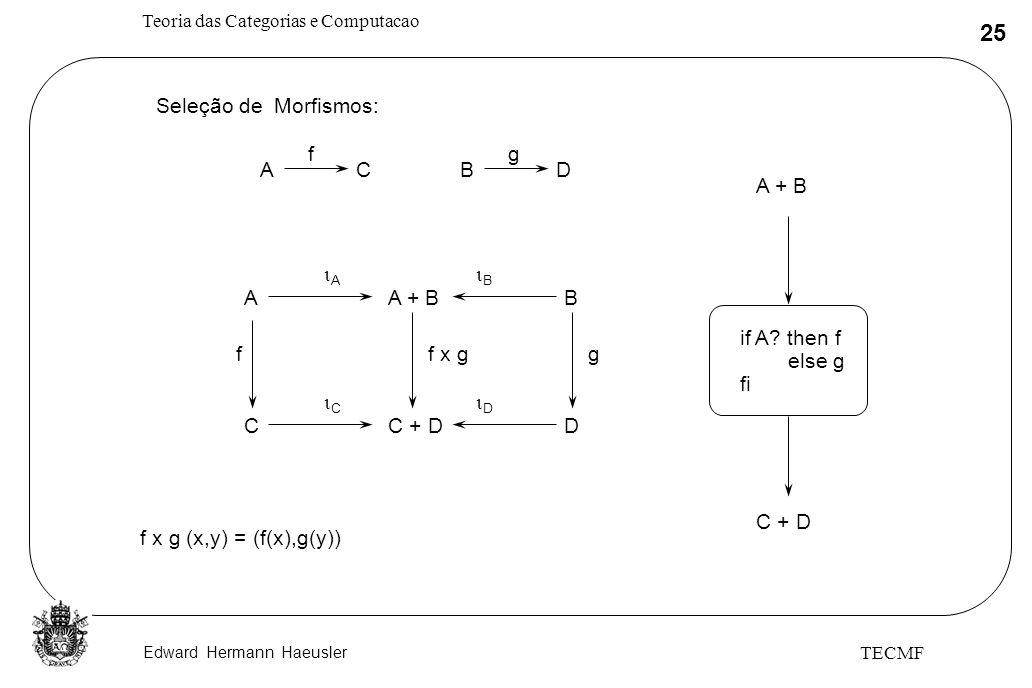 Edward Hermann Haeusler Teoria das Categorias e Computacao 25 TECMF A + BA A B B Seleção de Morfismos: ACBD fg C + DC C D D f x gfg f x g (x,y) = (f(x