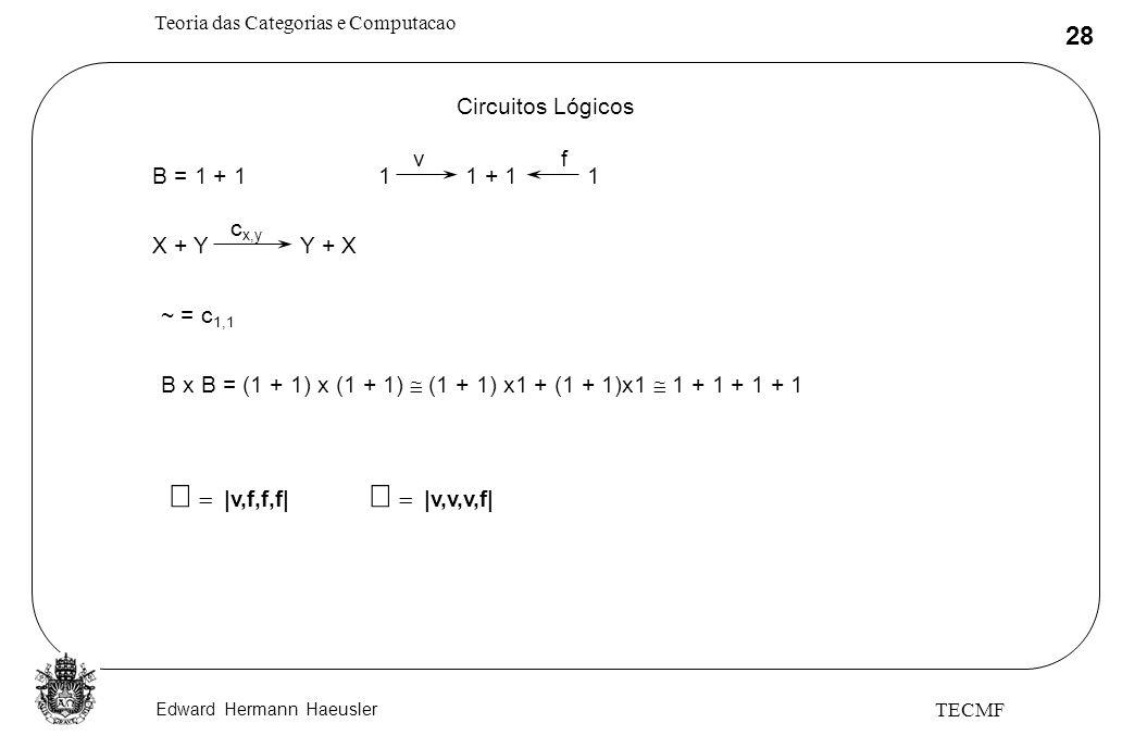 Edward Hermann Haeusler Teoria das Categorias e Computacao 28 TECMF Circuitos Lógicos B = 1 + 111 + 11 vf X + YY + X c x,y ~ = c 1,1 B x B = (1 + 1) x
