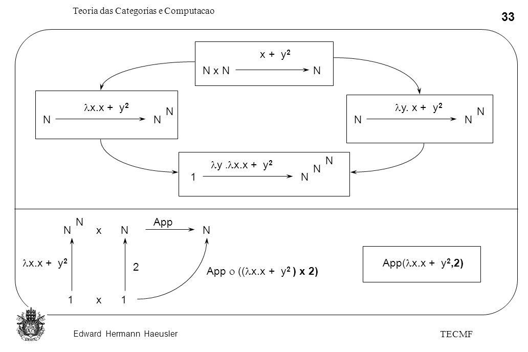 Edward Hermann Haeusler Teoria das Categorias e Computacao 33 TECMF x + y 2 N x NN NN N x.x + y 2 NN N y. x + y 2 1N N y x.x + y 2 N App( x.x + y 2,2)