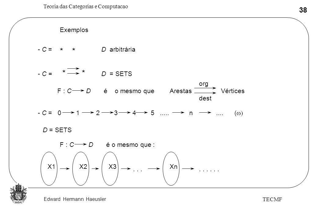 Edward Hermann Haeusler Teoria das Categorias e Computacao 38 TECMF Exemplos - C = ** D arbitrária - C = ** D = SETS F : C Dé o mesmo queArestas Vérti