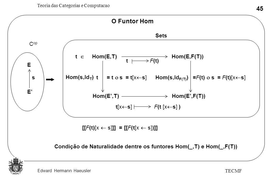 Edward Hermann Haeusler Teoria das Categorias e Computacao 45 TECMF O Funtor Hom Sets E E s C op Hom(s,Id T ) t = t s t [[F(t)[x s]]] = [[F(t[x s])]]