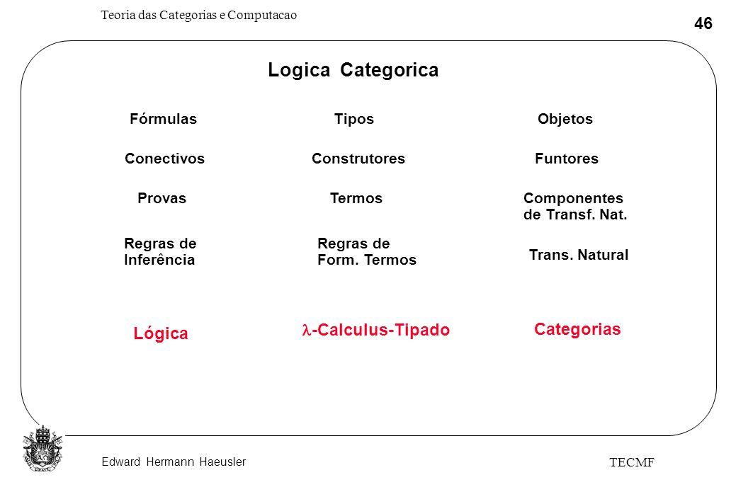 Edward Hermann Haeusler Teoria das Categorias e Computacao 46 TECMF Logica Categorica FórmulasTiposObjetos ConectivosConstrutoresFuntores ProvasTermos