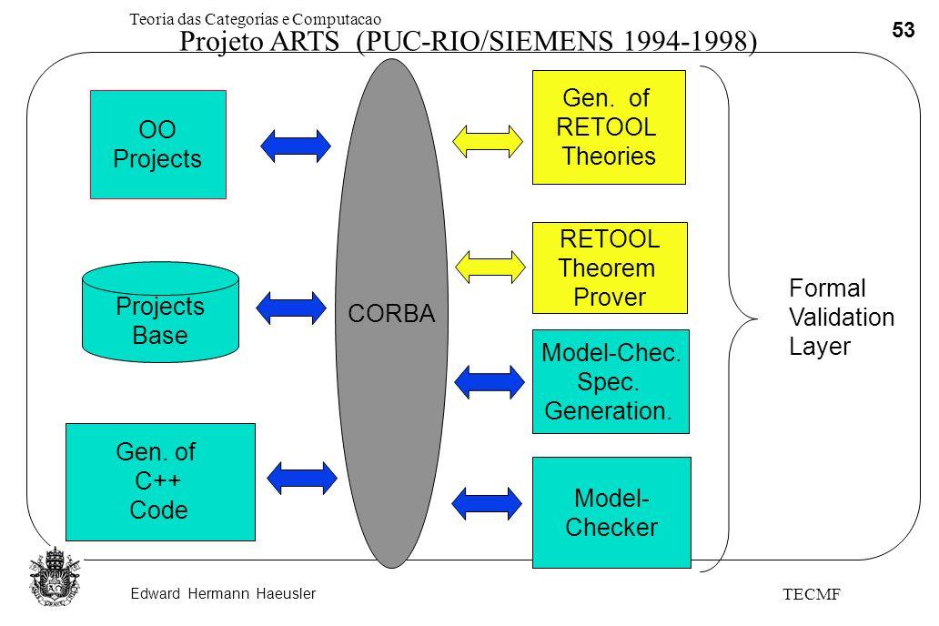 Edward Hermann Haeusler Teoria das Categorias e Computacao 53 TECMF CORBA OO Projects Gen. of RETOOL Theories Gen. of C++ Code Projects Base RETOOL Th