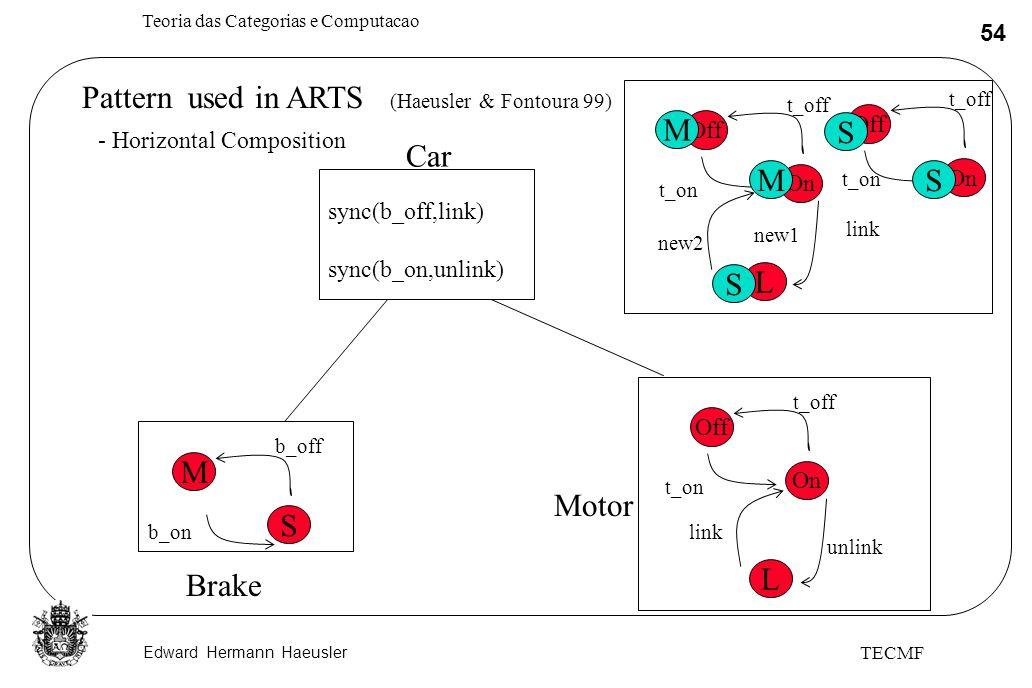 Edward Hermann Haeusler Teoria das Categorias e Computacao 54 TECMF Pattern used in ARTS (Haeusler & Fontoura 99) - Horizontal Composition M S b_off b